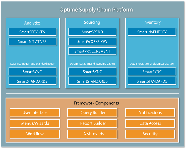 Chart: Optime Supply Chain Platform